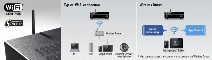 wi-fi_built-in_and_wireless_direct_compa