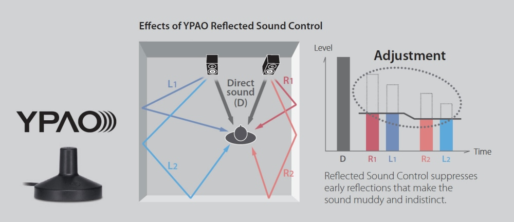 ypao-r.s.c._(reflected_sound_control)_so